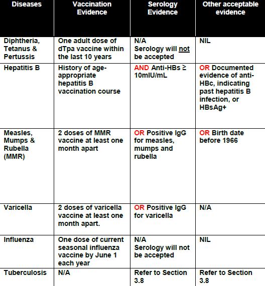 NSW Health Requirements | Medicine Program